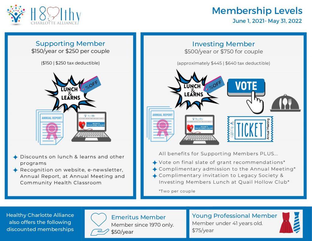 membership-levels-fy21-22-visual